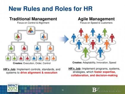 HR en Agile, kan dat?