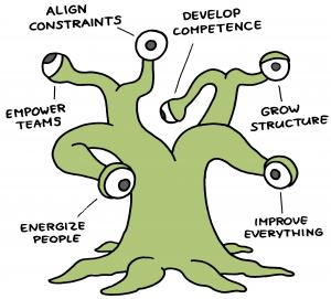 Organisatieverandering - Drive HRM Consultancy